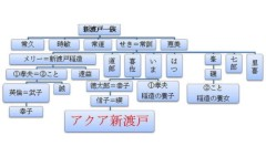 荒井英夫 公式ブログ/アクア新渡戸の御先祖 画像3