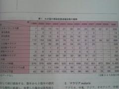 木下博勝 公式ブログ/日本人はどんな寄生虫にかかっているのか? 画像1