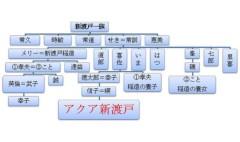 アクア新渡戸 公式ブログ/アクア新渡戸の家系譜  画像2