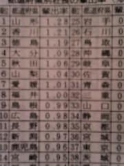 南部虎弾 公式ブログ/山形県出身の『社長輩出率』がNo.1?!マジすか?! 画像2