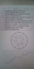 鯉沼寿慈 公式ブログ/運勢しりとりNo.2-2 画像2