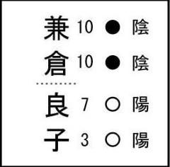 姓名判断 吉元鑑織 公式ブログ/姓名判断の陰陽で解る運勢判断 画像2
