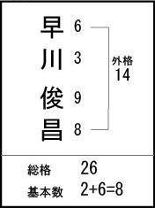 姓名判断 吉元鑑織 公式ブログ/姓名判断で解る病気診断です 画像1